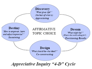 //appreciativeinquiry.case.edu
